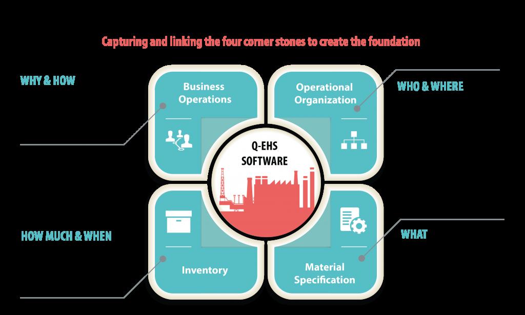 Q-EHS Base System Structure