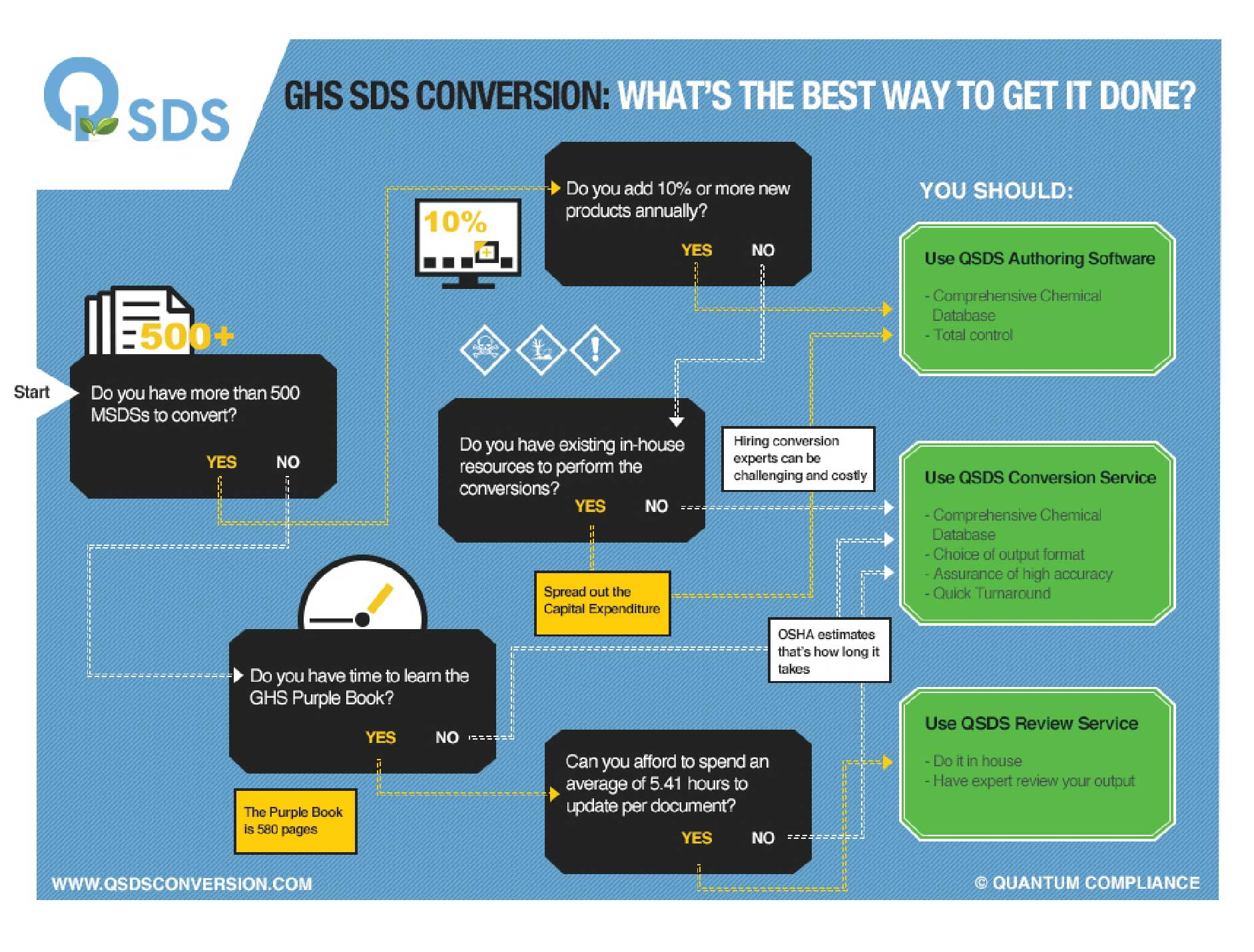 Your Best Path to GHS SDS Conversion