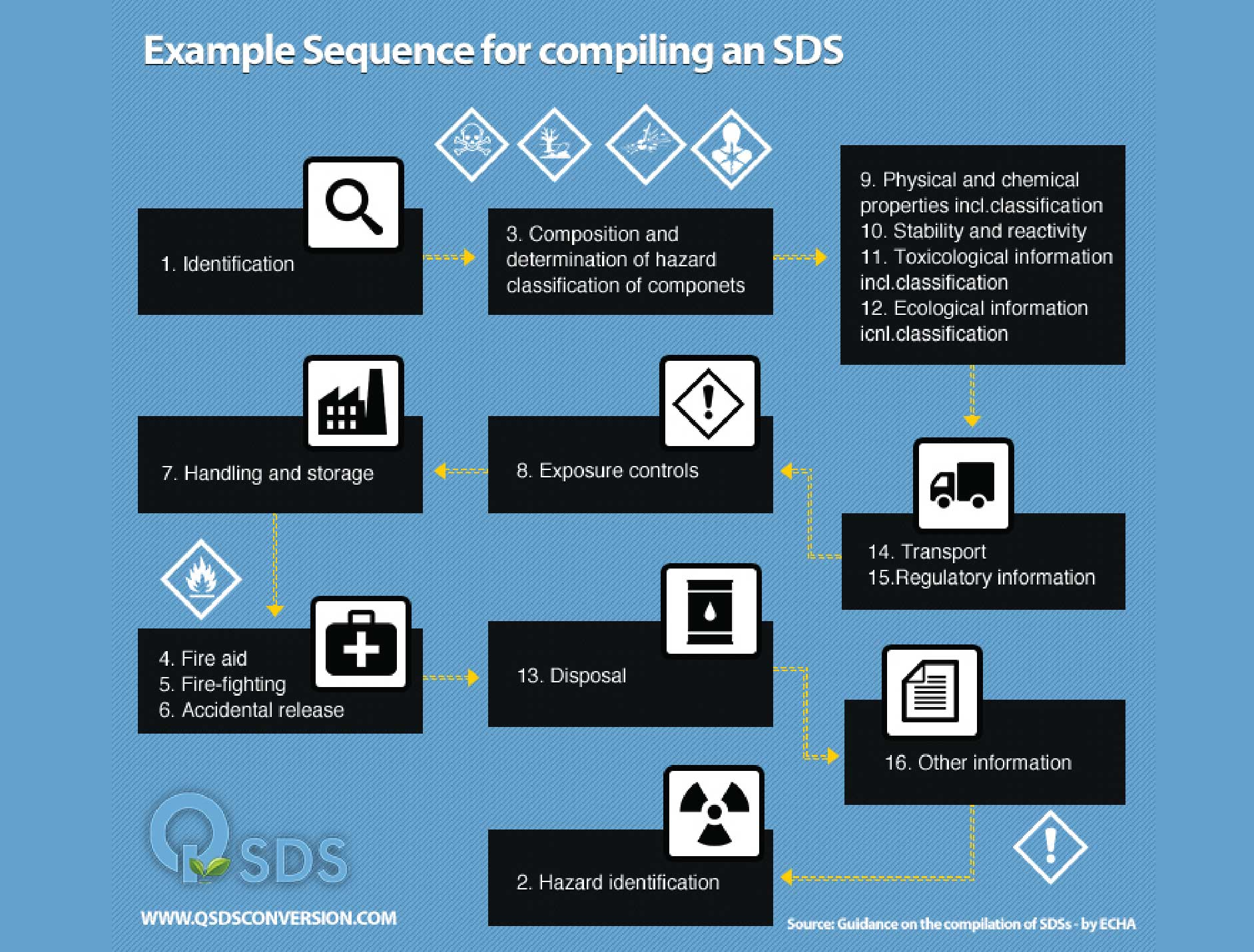 Example Sequence for Creating a SDS