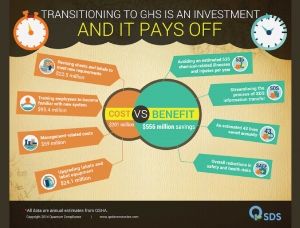 GHS Investment Cost vs Benefit