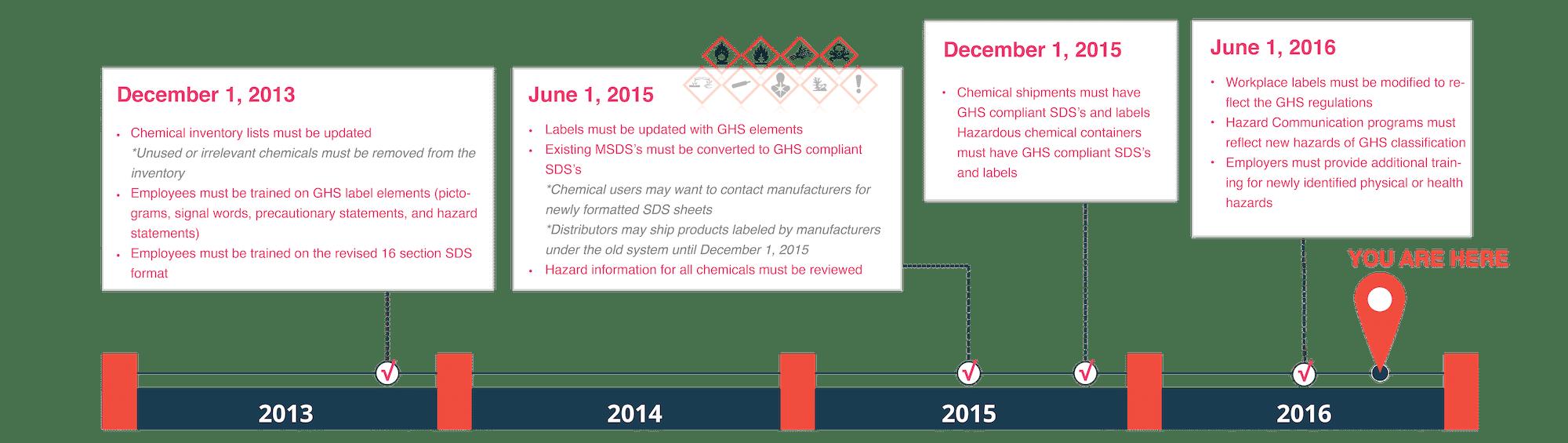 Horizontal 2016 GHS Timeline