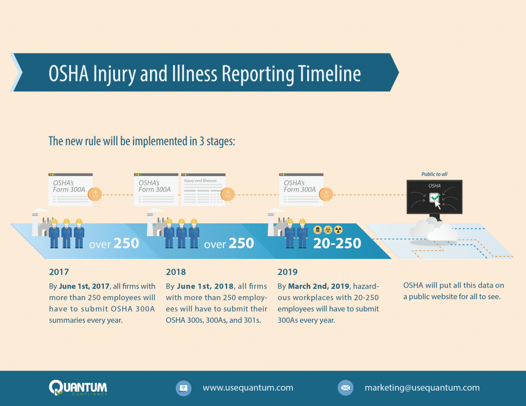 OSHA Illness and Injury Reporting Timeline Infographic